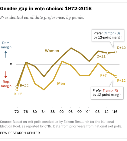 ft_16-11-09_exitpolls_gender